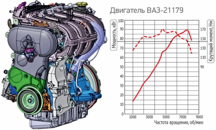 Лада Веста 21179 двигатель