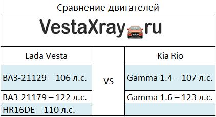 Сравнение двигателей Лада Веста и Киа Рио