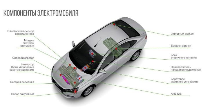 Лада Веста эдектромобиль - устройство батареи