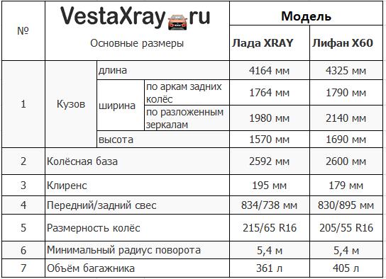 Сравнение основных размеров Lada XRay и Lifan X60