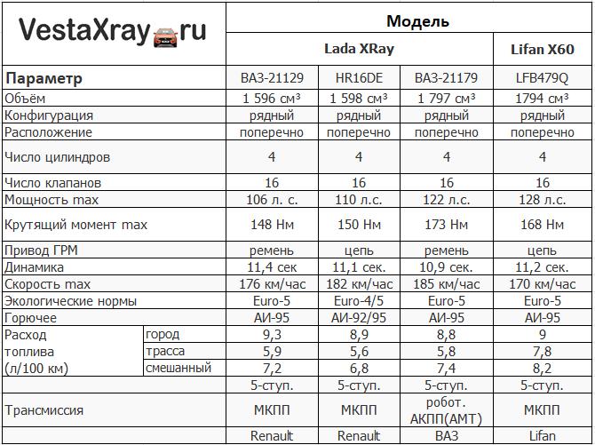 table Таблица характеристик двигателей Lada XRay и Lifan X60