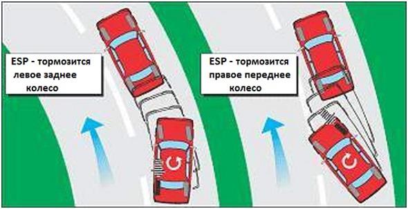 Работа системы ESP на Lada XRAY