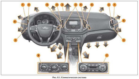 Отопление и вентиляция Lada XRAY