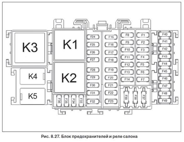 Блок предохранителей и реле салона Lada Xray