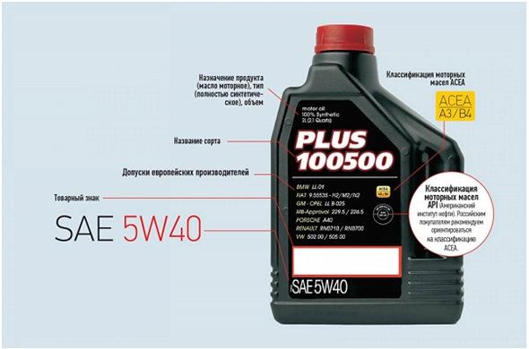 Рекомендации по подбору моторного масла для Лада Веста