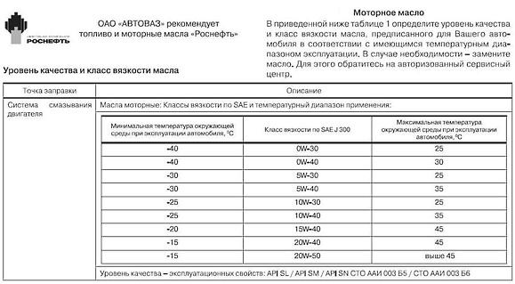 Рекомендации АвтоВАЗа по использованию масла в двигателе