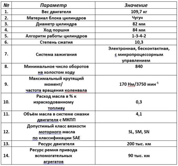 технические характеристики ВАЗ-21179 таблица