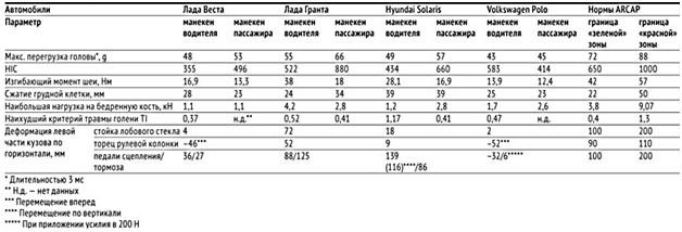 Таблица результатов краш теста Лада Веста седан