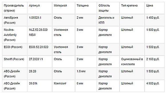 Список производителей защиты картера для Лада Веста и характеристика