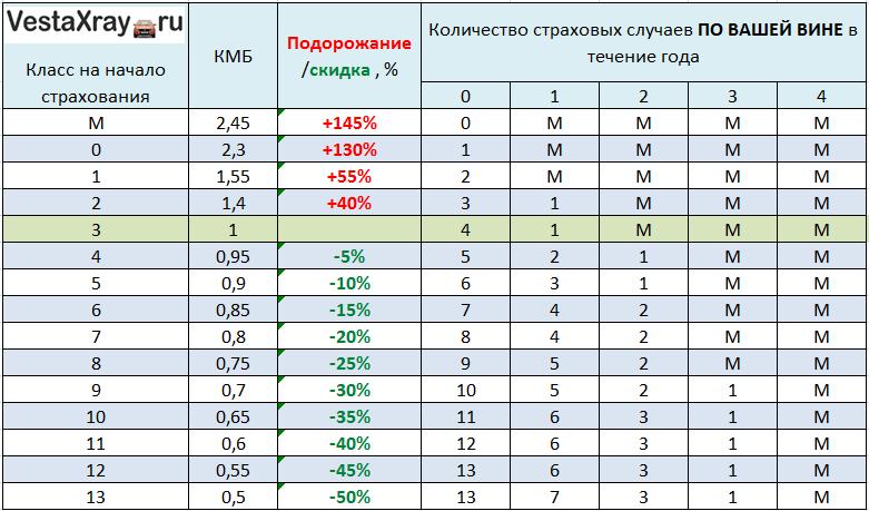 Таблица КМБ ОСАГО