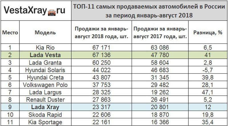 ТОП-11-самых-продаваемых-автомобилей-в-2018-году